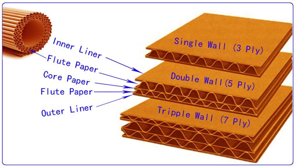 customize Corrugated Cartons